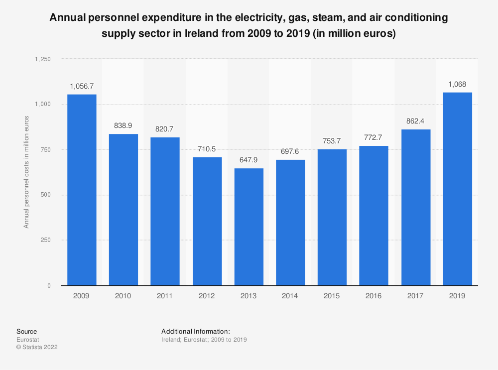 Statistic: Annual personnel expenditure in the electricity, gas, steam and air conditioning supply sector in Ireland from 2008 to 2016 (in million euros) | Statista
