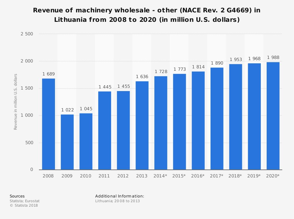 Statistic: Revenue of machinery wholesale - other (NACE Rev. 2 G4669) in Lithuania from 2008 to 2020 (in million U.S. dollars) | Statista