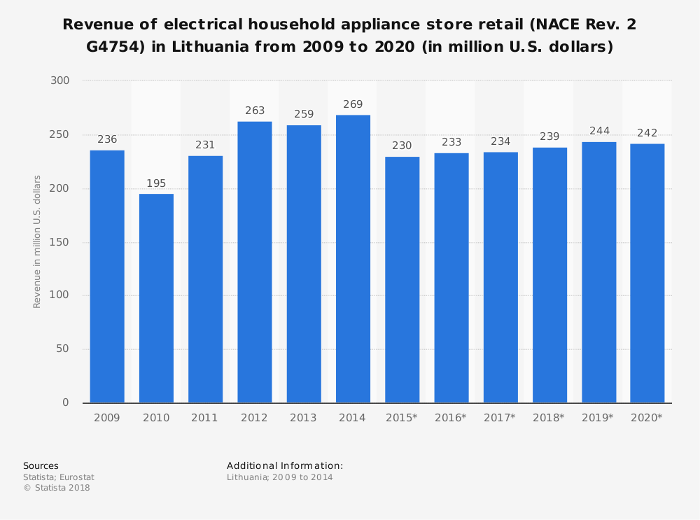 Statistic: Revenue of electrical household appliance store retail (NACE Rev. 2 G4754) in Lithuania from 2009 to 2020 (in million U.S. dollars) | Statista