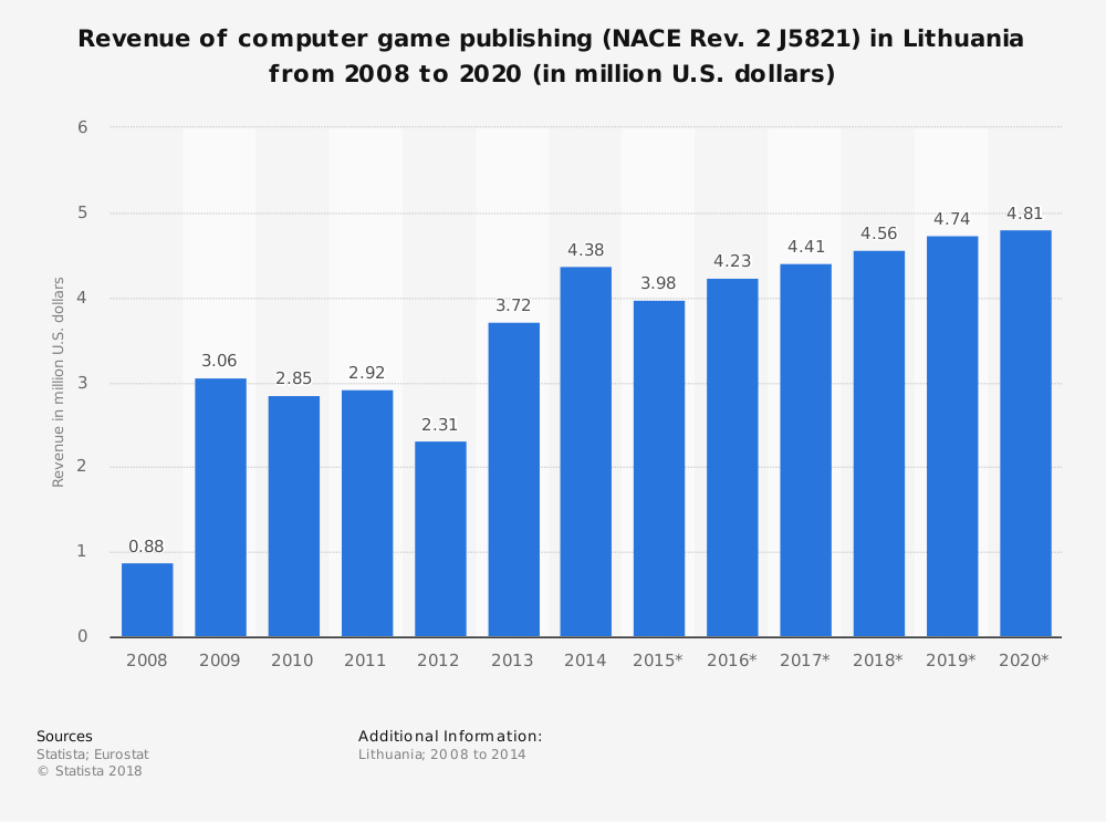 Statistic: Revenue of computer game publishing (NACE Rev. 2 J5821) in Lithuania from 2008 to 2020 (in million U.S. dollars)   Statista