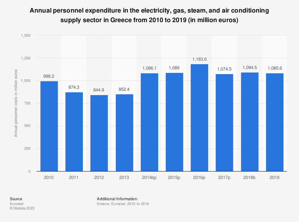 Statistic: Annual personnel expenditure in the electricity, gas, steam and air conditioning supply sector in Greece from 2008 to 2016 (in million euros) | Statista