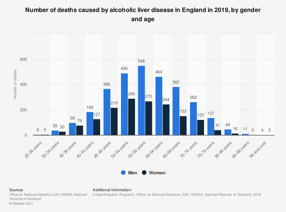 Statistic: Number of deaths caused by alcoholic liver disease in England in 2017, by gender and age | Statista