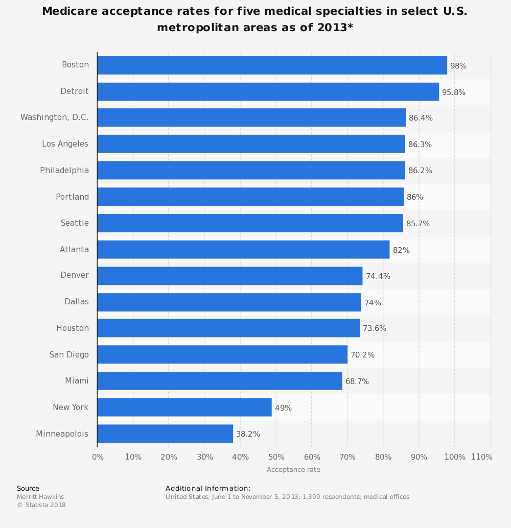 Statistic: Medicare acceptance rates for five medical specialties in select U.S. metropolitan areas as of 2013* | Statista