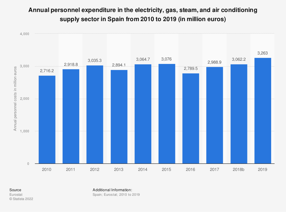 Statistic: Annual personnel expenditure in the electricity, gas, steam and air conditioning supply sector in Spain from 2008 to 2016 (in million euros) | Statista