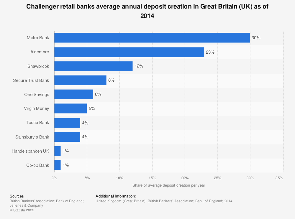 Statistic: Challenger retail banks average annual deposit creation in Great Britain (UK) as of 2014 | Statista