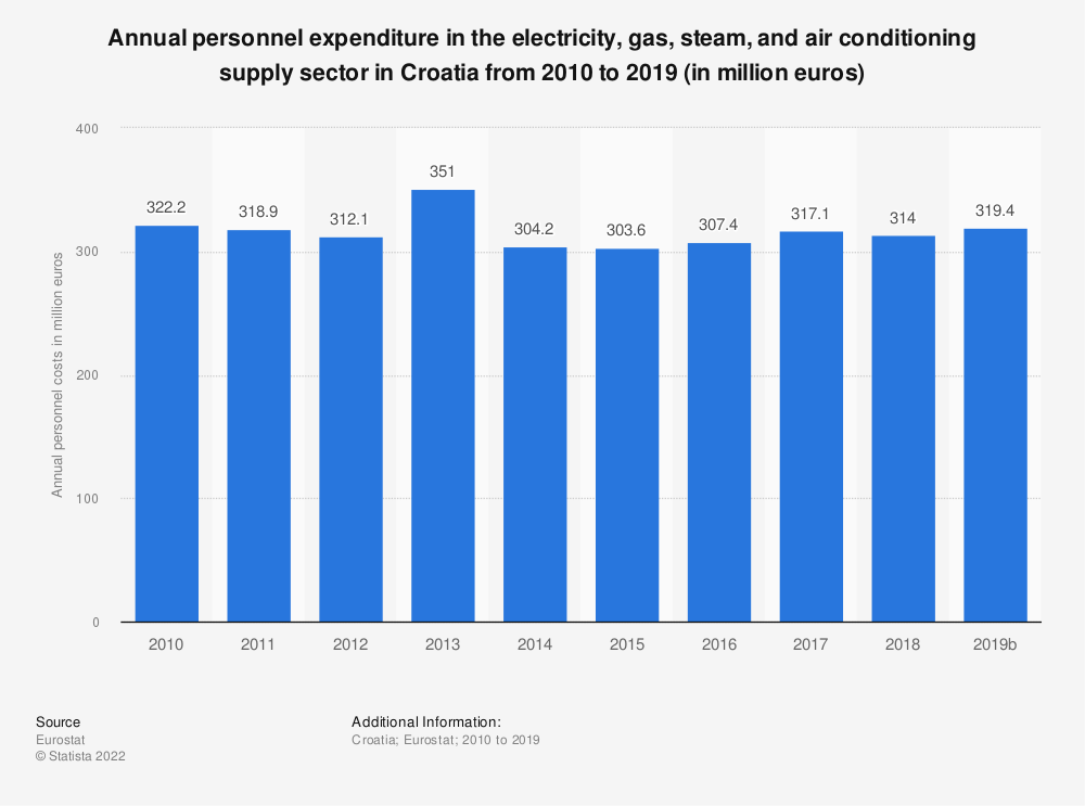 Statistic: Annual personnel expenditure in the electricity, gas, steam and air conditioning supplysector in Croatia from 2008 to 2016 (in million euros) | Statista