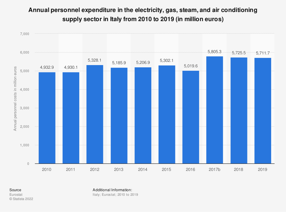 Statistic: Annual personnel expenditure in the electricity, gas, steam and air conditioning supplysector in Italy from 2008 to 2016 (in million euros) | Statista