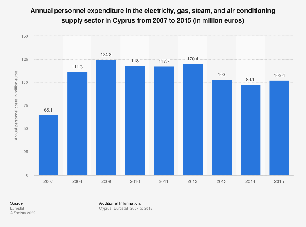 Statistic: Annual personnel expenditure in the electricity, gas, steam and air conditioning supply sector in Cyprus from 2008 to 2015 (in million euros) | Statista