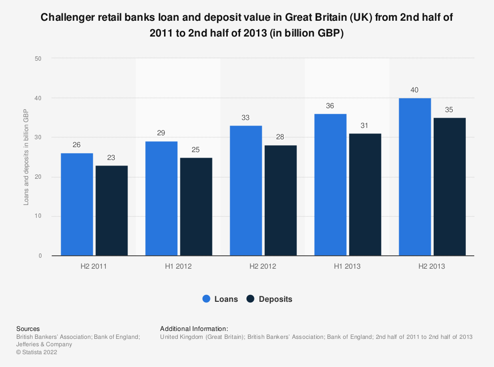 Statistic: Challenger retail banks loan and deposit value in Great Britain (UK) from 2nd half of 2011 to 2nd half of 2013 (in billion GBP) | Statista