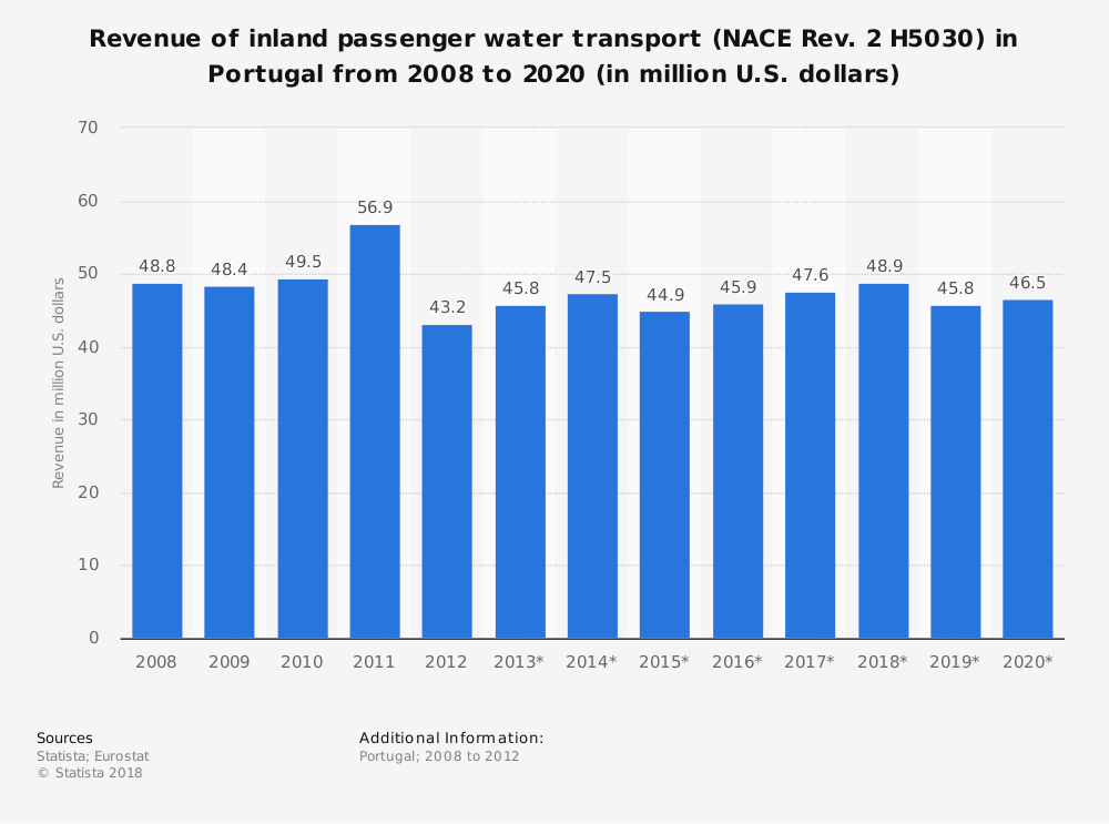 Statistic: Revenue of inland passenger water transport (NACE Rev. 2 H5030) in Portugal from 2008 to 2020 (in million U.S. dollars)   Statista