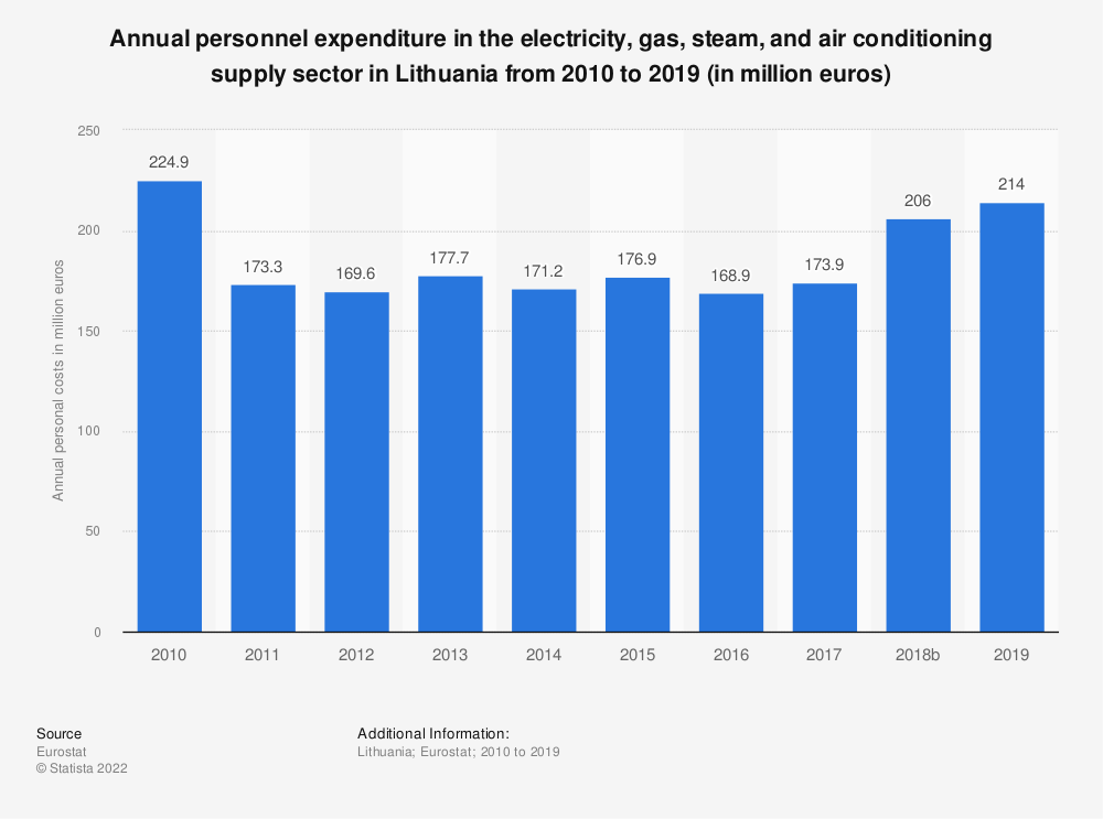 Statistic: Annual personnel expenditure in the electricity, gas, steam and air conditioning supplysector in Lithuania from 2008 to 2016 (in million euros) | Statista