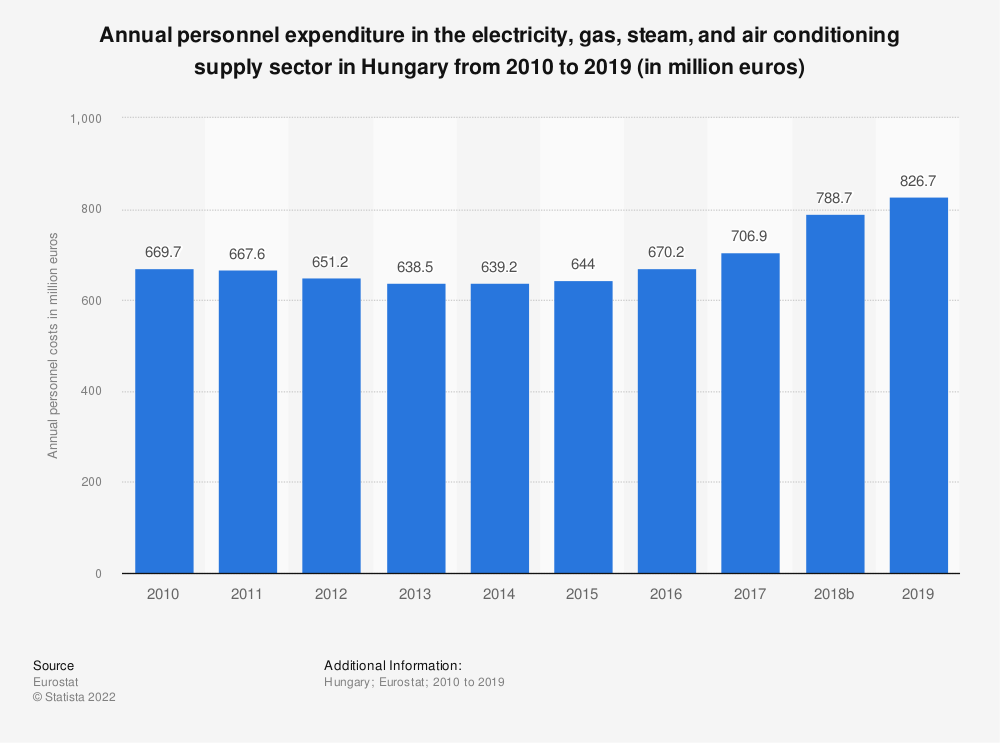 Statistic: Annual personnel expenditure in the electricity, gas, steam and air conditioning supply sector in Hungary from 2008 to 2016 (in million euros) | Statista