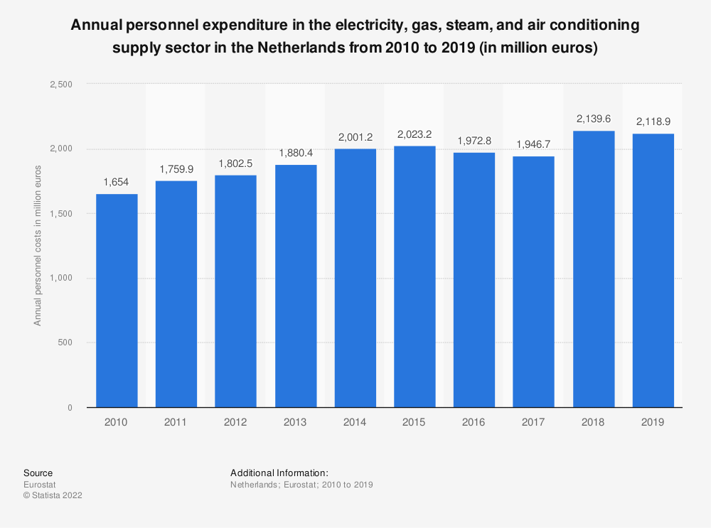 Statistic: Annual personnel expenditure in the electricity, gas, steam and air conditioning supply sector in the Netherlands from 2008 to 2016 (in million euros) | Statista