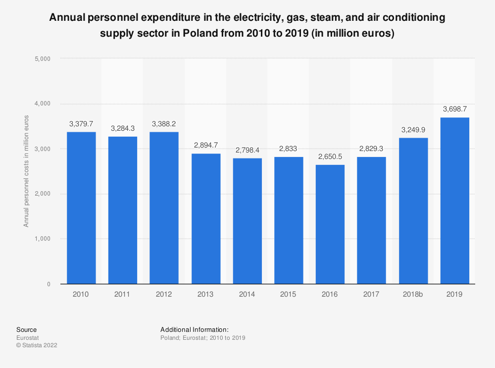 Statistic: Annual personnel expenditure in the electricity, gas, steam and air conditioning supply sector in Poland from 2008 to 2016 (in million euros) | Statista