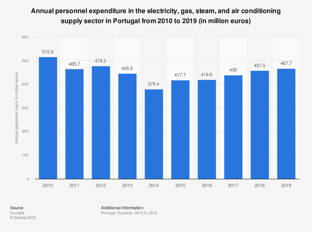 Statistic: Annual personnel expenditure in the electricity, gas, steam and air conditioning supplysector in Portugal from 2008 to 2016 (in million euros) | Statista