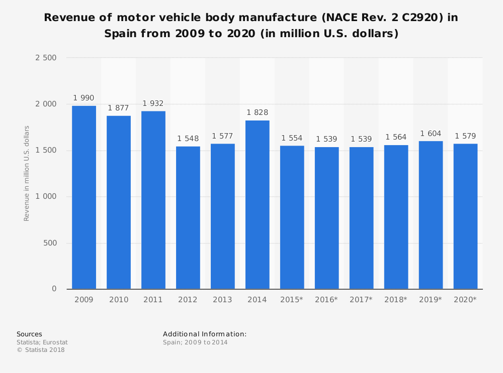 Statistic: Revenue of motor vehicle body manufacture (NACE Rev. 2 C2920) in Spain from 2009 to 2020 (in million U.S. dollars) | Statista