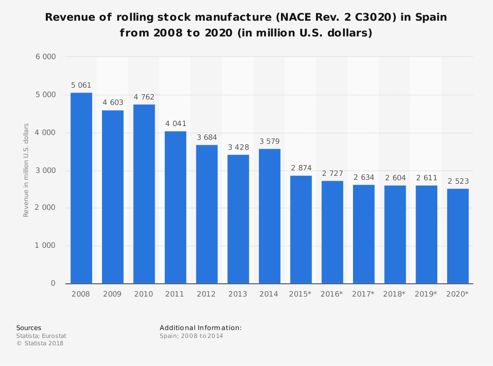 Statistic: Revenue of rolling stock manufacture (NACE Rev. 2 C3020) in Spain from 2008 to 2020 (in million U.S. dollars)   Statista