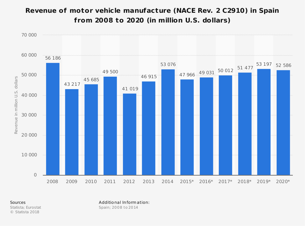 Statistic: Revenue of motor vehicle manufacture (NACE Rev. 2 C2910) in Spain from 2008 to 2020 (in million U.S. dollars) | Statista