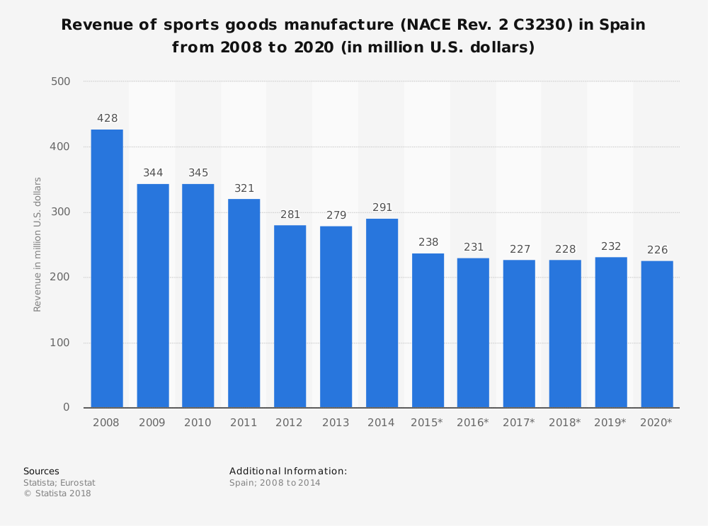 Statistic: Revenue of sports goods manufacture (NACE Rev. 2 C3230) in Spain from 2008 to 2020 (in million U.S. dollars) | Statista