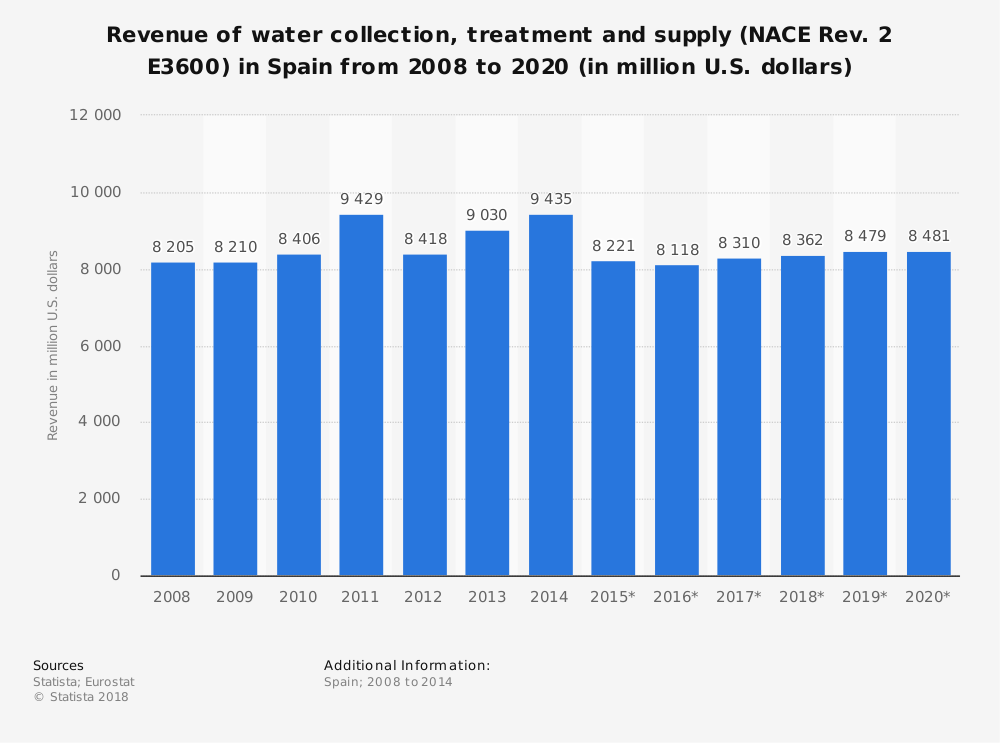 Statistic: Revenue of water collection, treatment and supply (NACE Rev. 2 E3600) in Spain from 2008 to 2020 (in million U.S. dollars) | Statista
