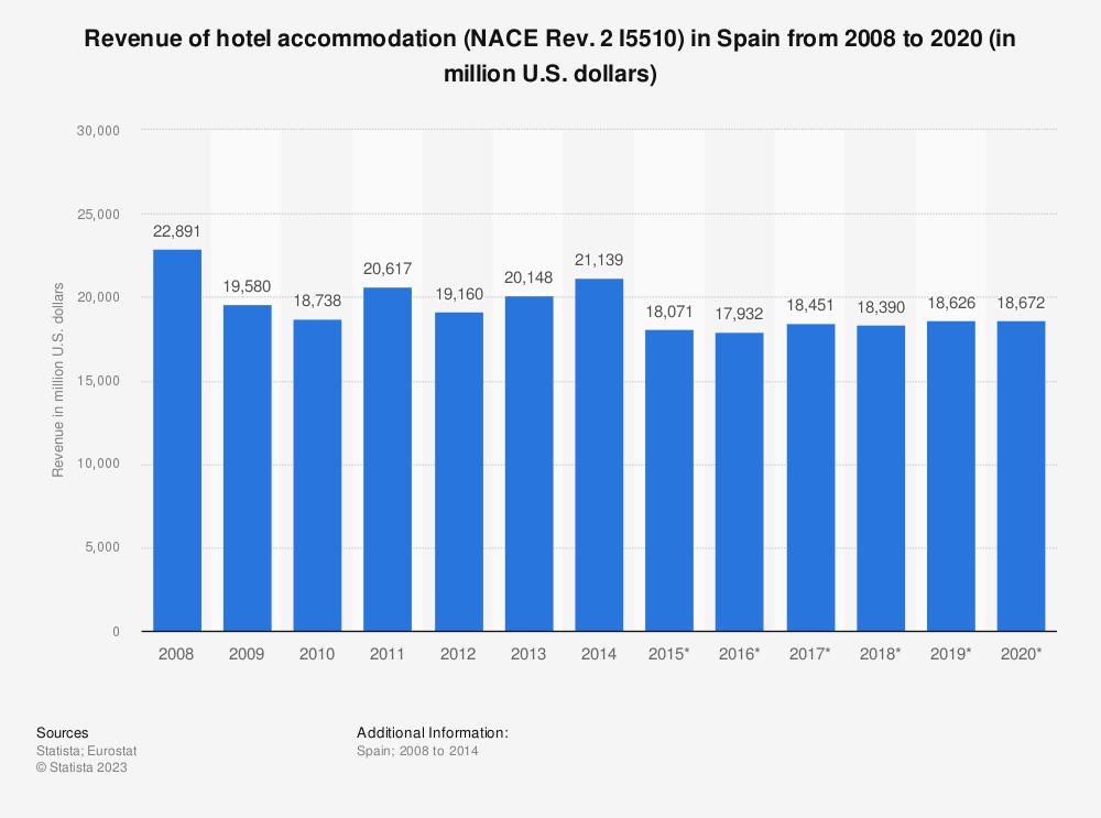 Statistic: Revenue of hotel accommodation (NACE Rev. 2 I5510) in Spain from 2008 to 2020 (in million U.S. dollars) | Statista