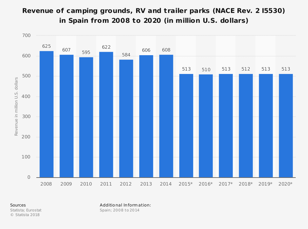 Statistic: Revenue of camping grounds, RV and trailer parks (NACE Rev. 2 I5530) in Spain from 2008 to 2020 (in million U.S. dollars) | Statista