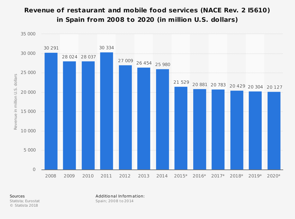 Statistic: Revenue of restaurant and mobile food services (NACE Rev. 2 I5610) in Spain from 2008 to 2020 (in million U.S. dollars) | Statista