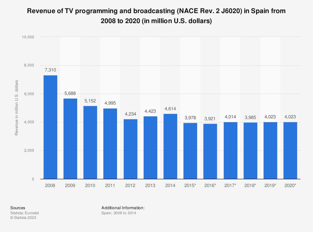 Statistic: Revenue of TV programming and broadcasting (NACE Rev. 2 J6020) in Spain from 2008 to 2020 (in million U.S. dollars) | Statista