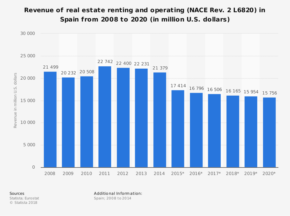 Statistic: Revenue of real estate renting and operating (NACE Rev. 2 L6820) in Spain from 2008 to 2020 (in million U.S. dollars) | Statista