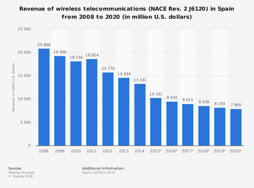 Statistic: Revenue of wireless telecommunications (NACE Rev. 2 J6120) in Spain from 2008 to 2020 (in million U.S. dollars) | Statista