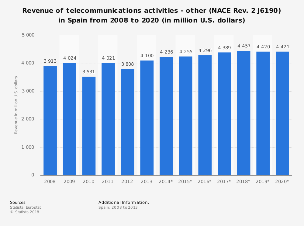Statistic: Revenue of telecommunications activities - other (NACE Rev. 2 J6190) in Spain from 2008 to 2020 (in million U.S. dollars) | Statista