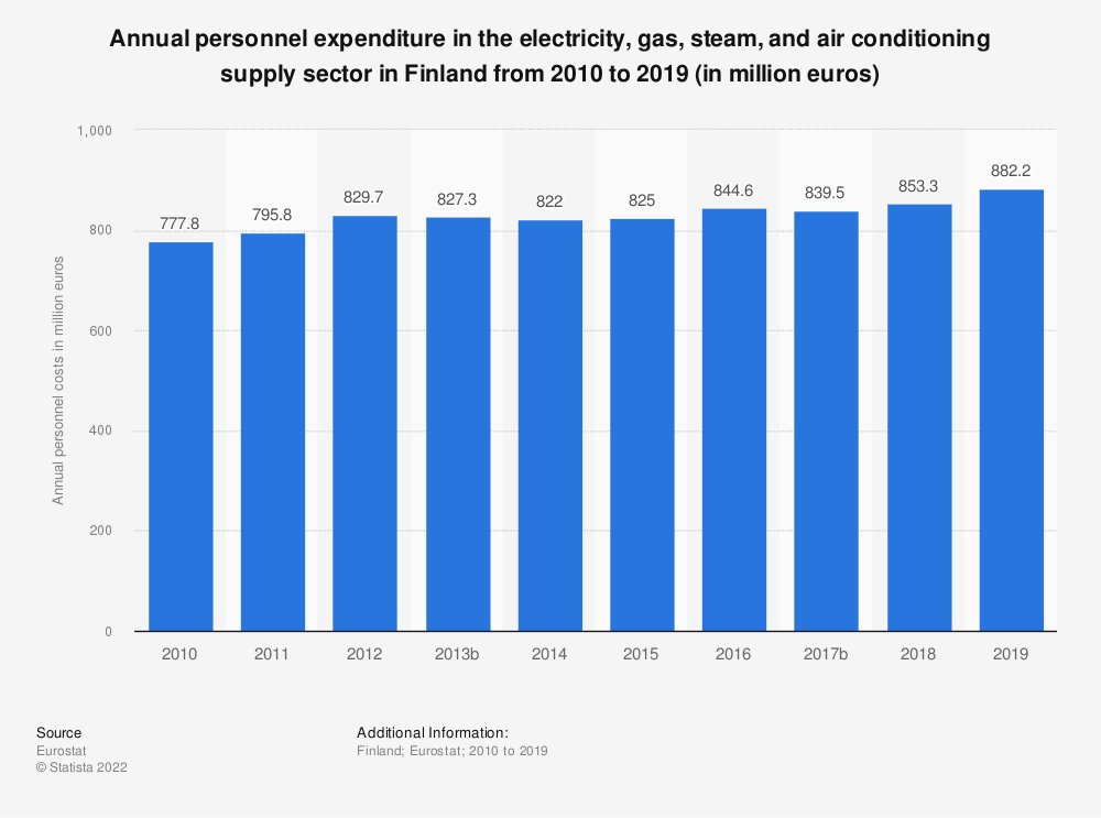Statistic: Annual personnel expenditure in the electricity, gas, steam and air conditioning supplysector in Finland from 2008 to 2016 (in million euros) | Statista