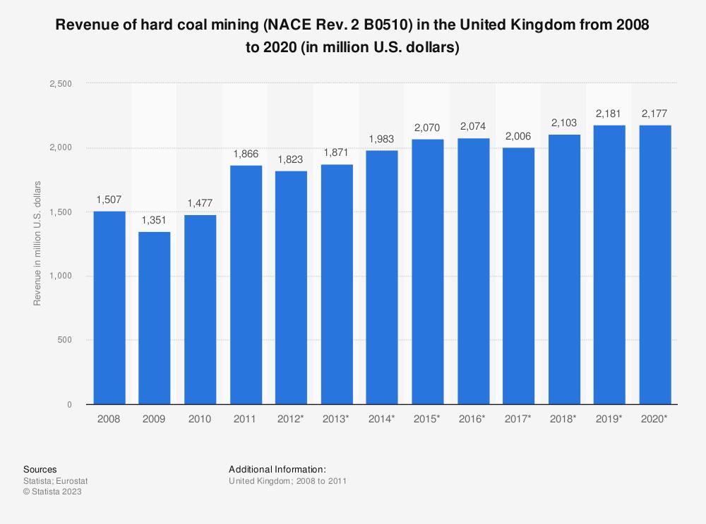 Statistic: Revenue of hard coal mining (NACE Rev. 2 B0510) in the United Kingdom from 2008 to 2020 (in million U.S. dollars) | Statista