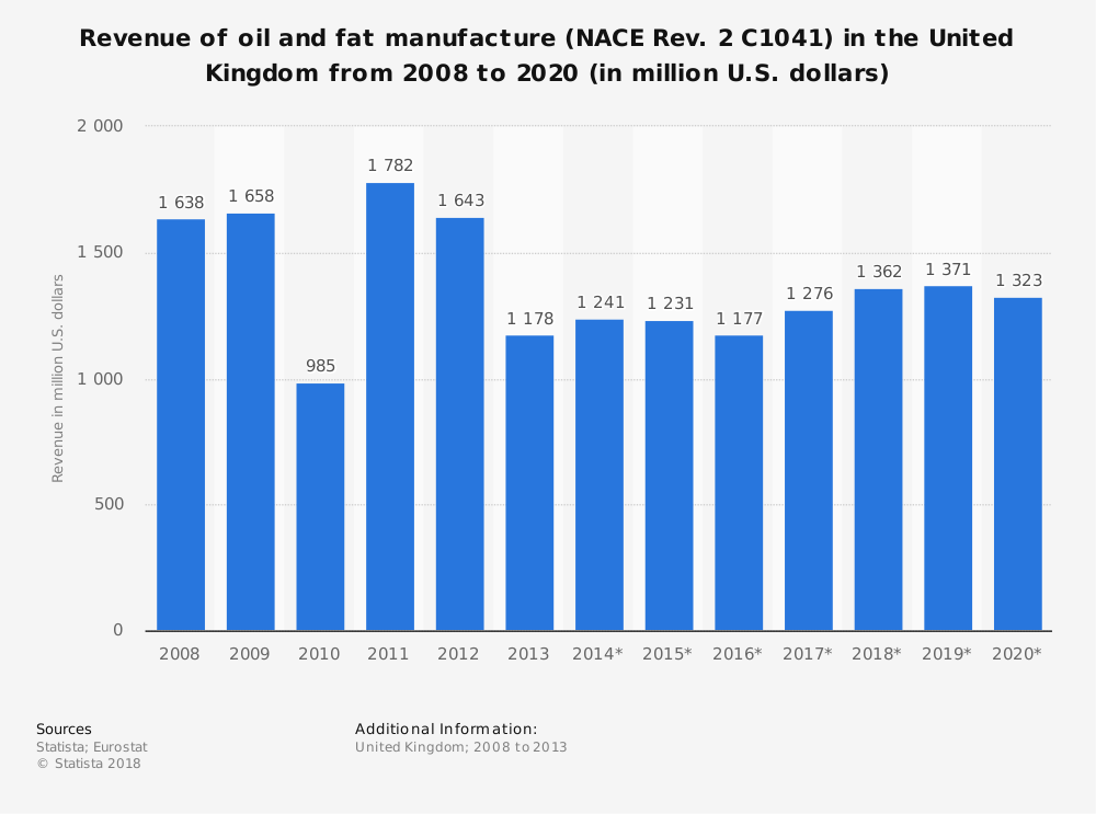 Statistic: Revenue of oil and fat manufacture (NACE Rev. 2 C1041) in the United Kingdom from 2008 to 2020 (in million U.S. dollars) | Statista