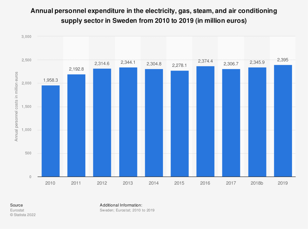 Statistic: Annual personnel expenditure in the electricity, gas, steam and air conditioning supply sector in Sweden from 2008 to 2016 (in million euros) | Statista