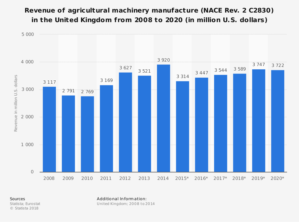 Statistic: Revenue of agricultural machinery manufacture (NACE Rev. 2 C2830) in the United Kingdom from 2008 to 2020 (in million U.S. dollars) | Statista