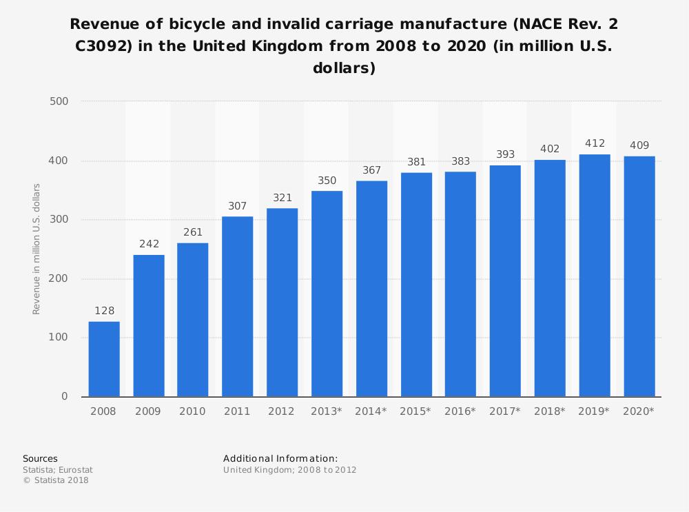 Statistic: Revenue of bicycle and invalid carriage manufacture (NACE Rev. 2 C3092) in the United Kingdom from 2008 to 2020 (in million U.S. dollars) | Statista