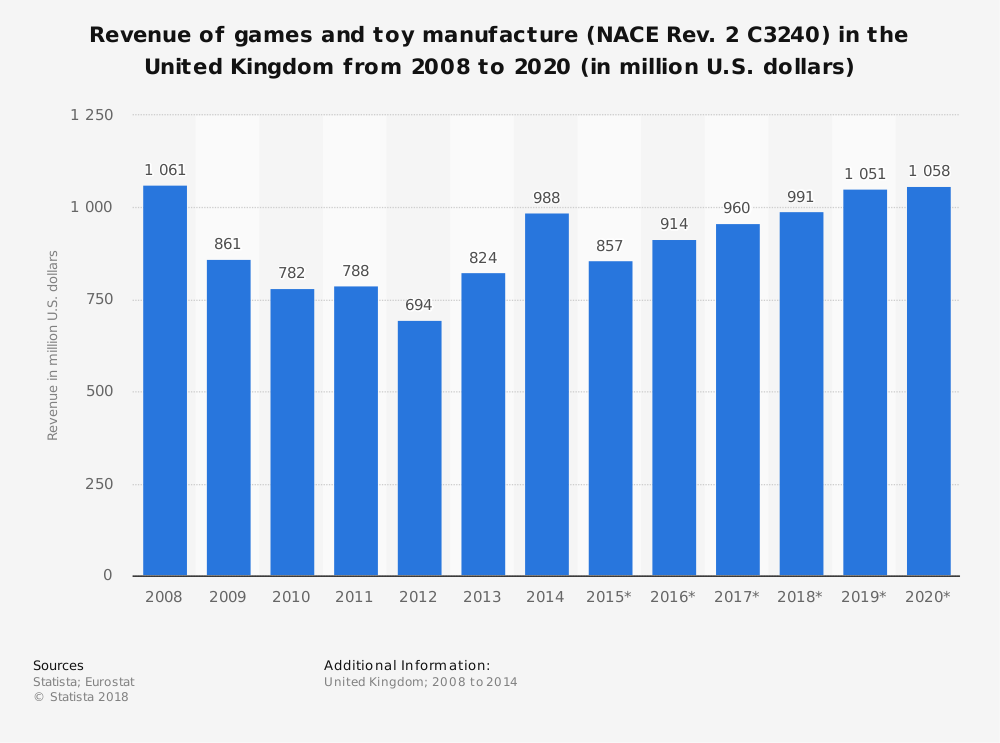 Forecast Game And Toy Manufacture Revenue United Kingdom