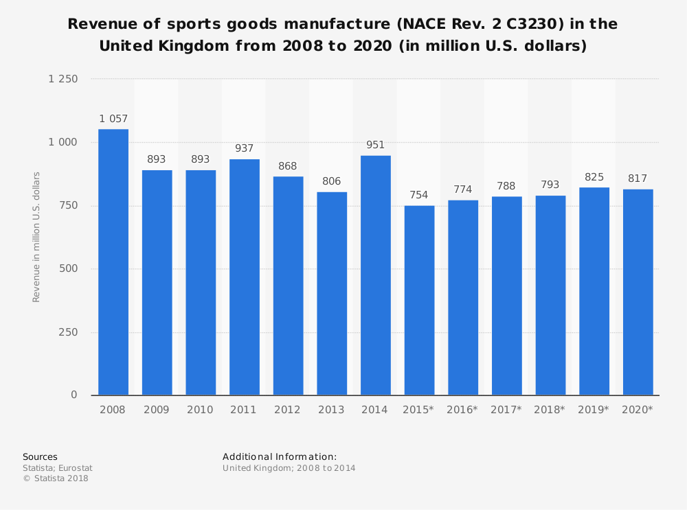 Statistic: Revenue of sports goods manufacture (NACE Rev. 2 C3230) in the United Kingdom from 2008 to 2020 (in million U.S. dollars) | Statista