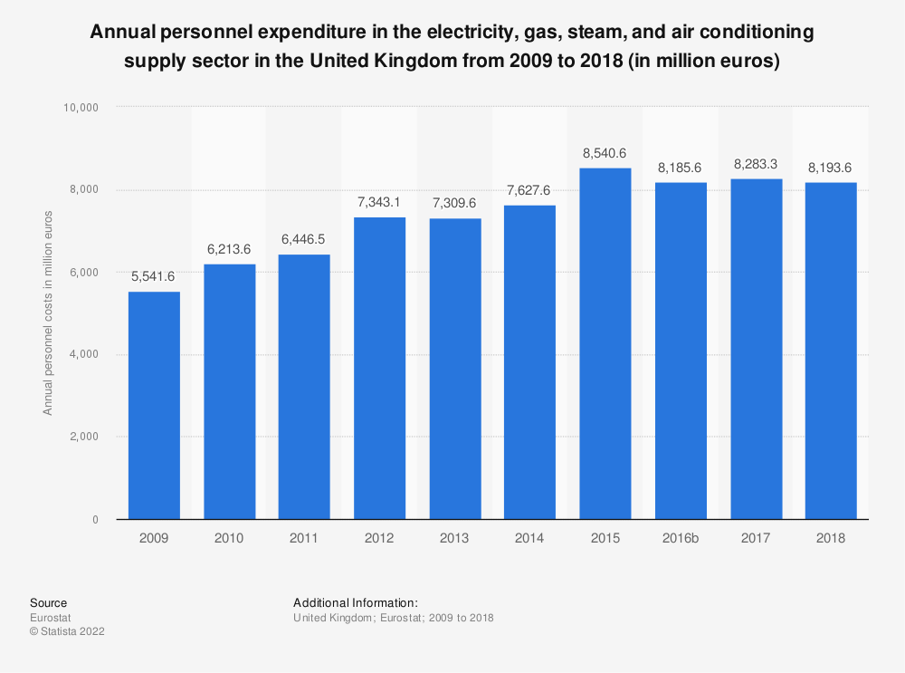 Statistic: Annual personnel expenditure in the electricity, gas, steam and air conditioning supply sector in the United Kingdom from 2008 to 2016 (in million euros) | Statista