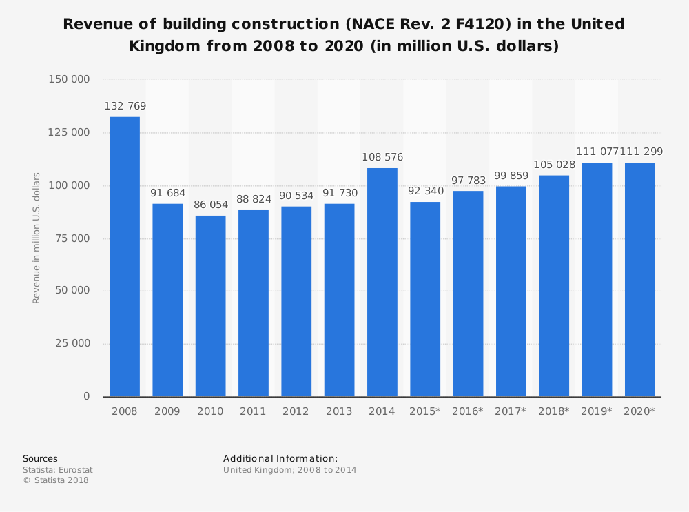 Statistic: Revenue of building construction (NACE Rev. 2 F4120) in the United Kingdom from 2008 to 2020 (in million U.S. dollars) | Statista