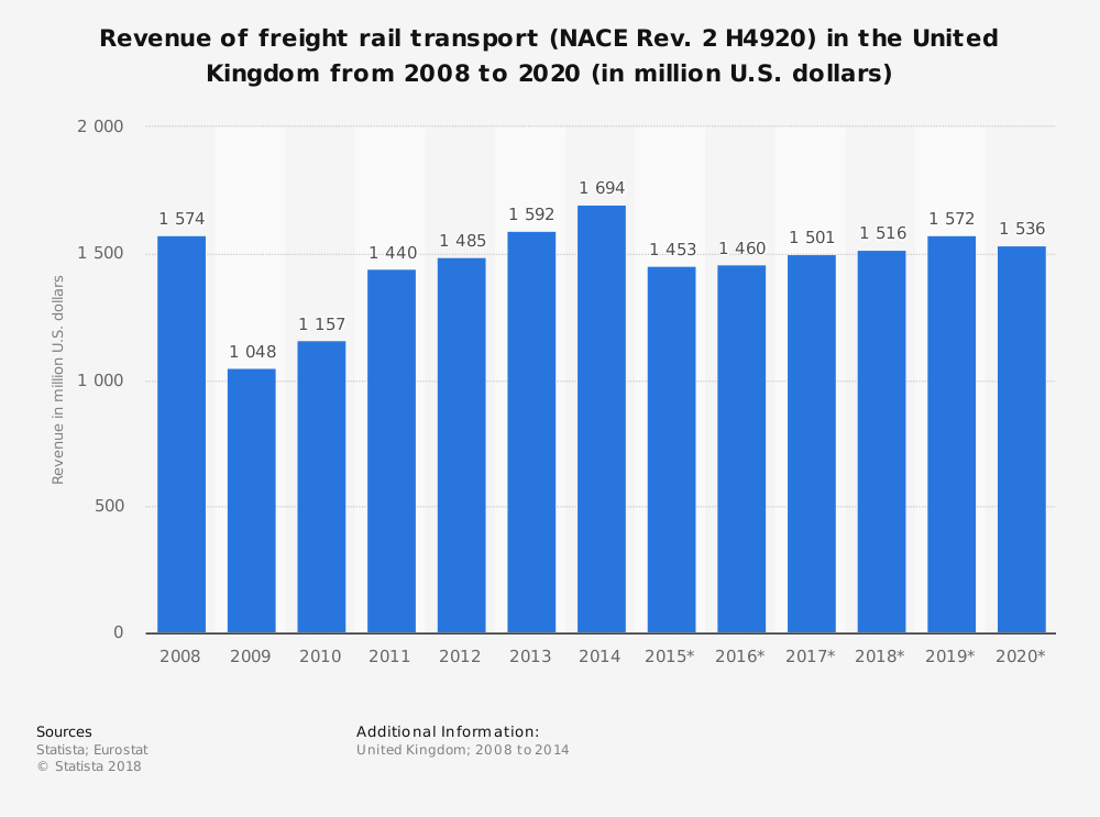 Statistic: Revenue of freight rail transport (NACE Rev. 2 H4920) in the United Kingdom from 2008 to 2020 (in million U.S. dollars) | Statista