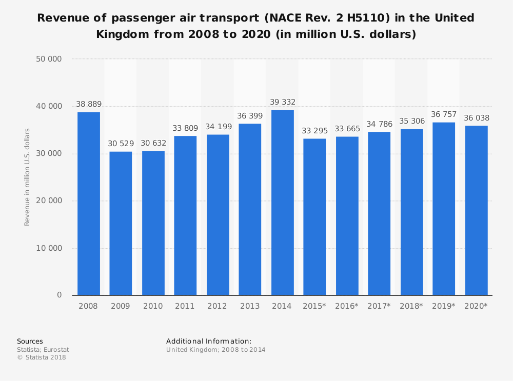 Statistic: Revenue of passenger air transport (NACE Rev. 2 H5110) in the United Kingdom from 2008 to 2020 (in million U.S. dollars) | Statista