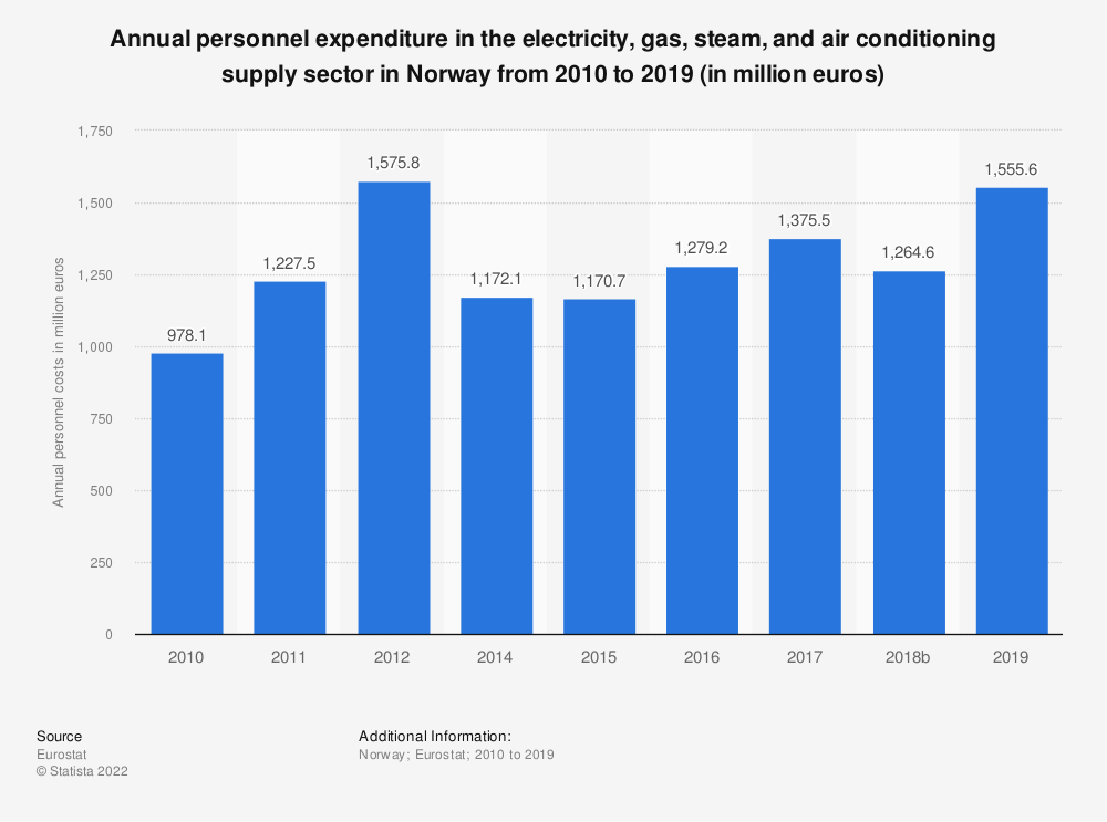 Statistic: Annual personnel expenditure in the electricity, gas, steam and air conditioning supplysector in Norway from 2008 to 2016 (in million euros) | Statista