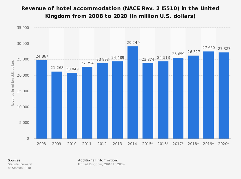 Statistic: Revenue of hotel accommodation (NACE Rev. 2 I5510) in the United Kingdom from 2008 to 2020 (in million U.S. dollars) | Statista