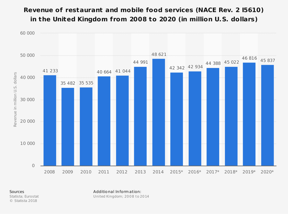 Statistic: Revenue of restaurant and mobile food services (NACE Rev. 2 I5610) in the United Kingdom from 2008 to 2020 (in million U.S. dollars) | Statista