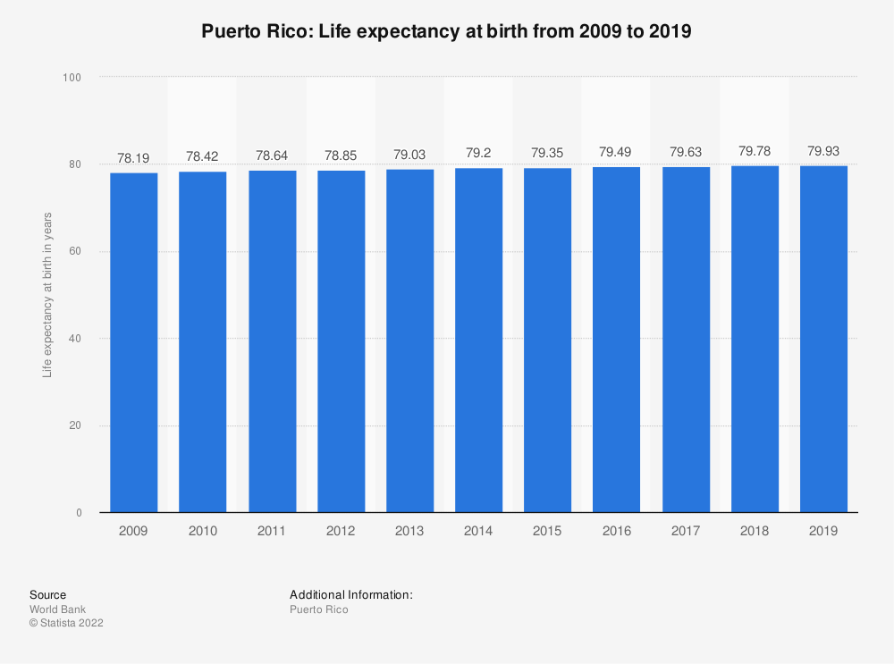 Statistic: Puerto Rico: Life expectancy at birth from 2008 to 2018 | Statista