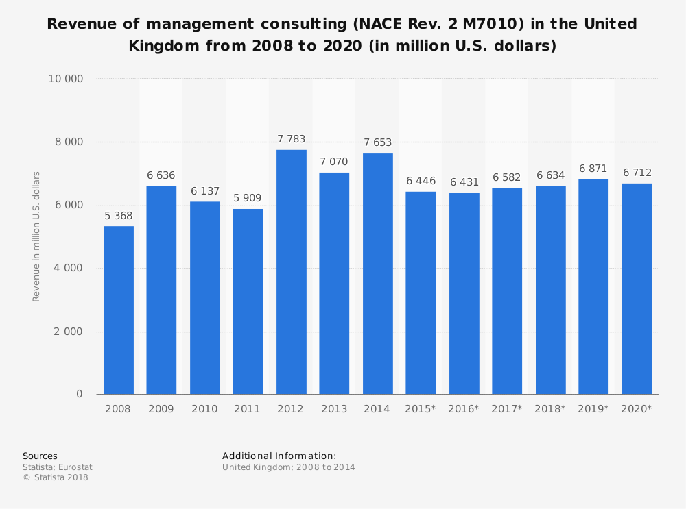 Statistic: Revenue of management consulting (NACE Rev. 2 M7010) in the United Kingdom from 2008 to 2020 (in million U.S. dollars) | Statista