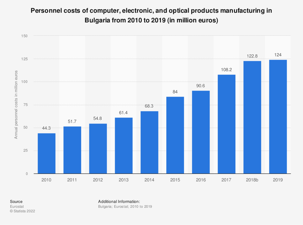 Statistic: Personnel costs of computer, electronic and optical products manufacturing in Bulgaria from 2008 to 2016 (in million euros) | Statista