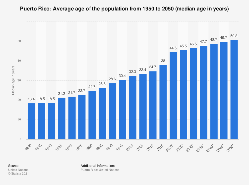Statistic: Puerto Rico: Average age of the population from 1950 to 2050 (median age in years) | Statista